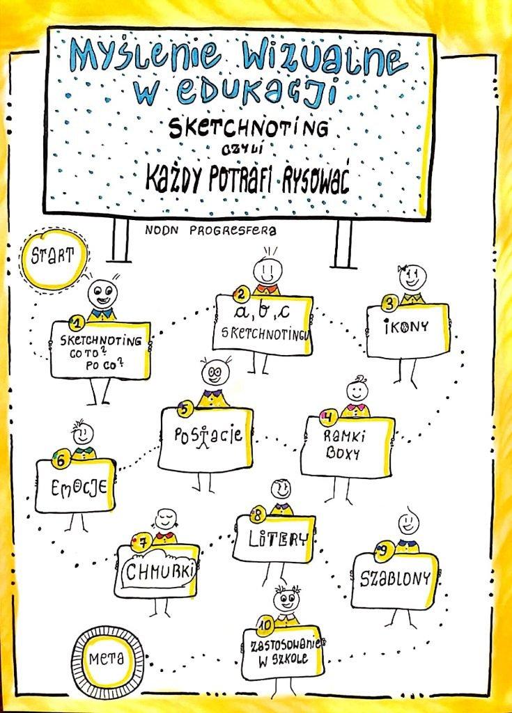 Sketchnoting, czyli myślenie wizualne w edukacji