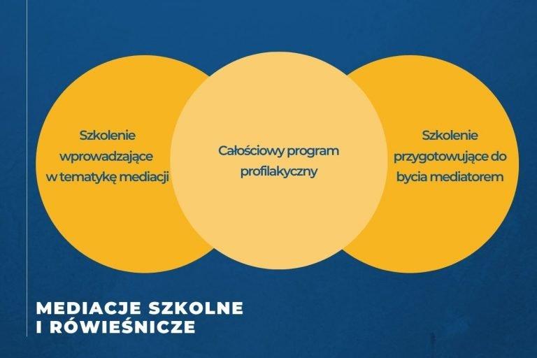 Mediacje szkolne i rówieśnicze